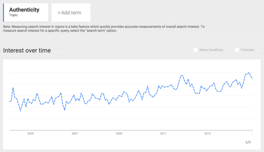 Google Trends - Authenticity